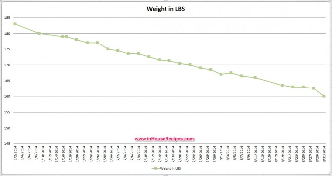 Lose 20 pounds weight loss graph - Anil Gupta